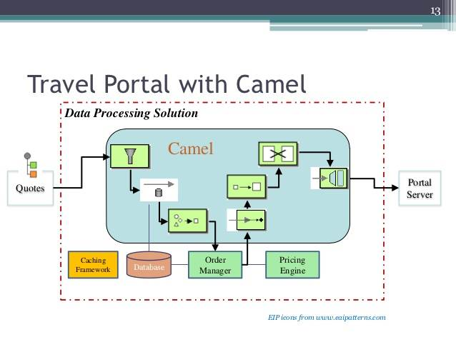 Apache Camel 3.7 releases: powerful rule-based routing and media engine