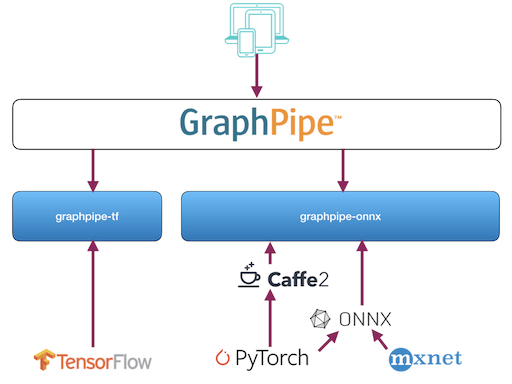 Oracle Announces Open Source GraphPipe - Dead Simple ML