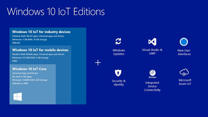 Windows 10 IoT October Update