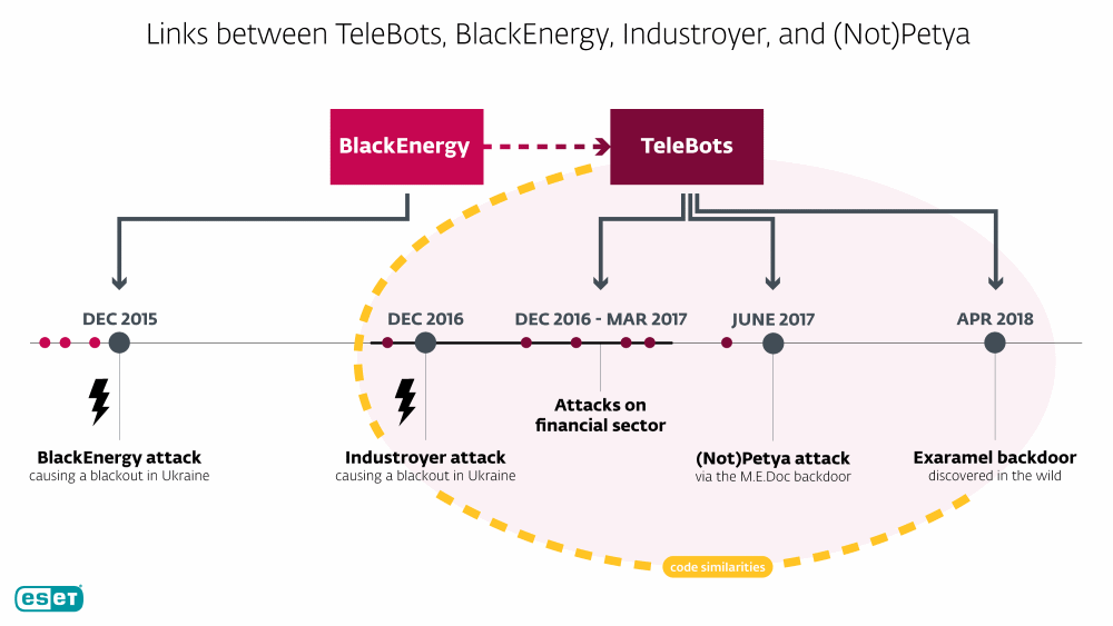 Security researchers found that Industroyer and NotPetya belong to