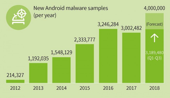 Android Malware List 2020.G Data Almost 12 000 New Android Malware Instances Every Day
