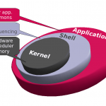 Google plans to use the Linux kernel mainline on the Android devices