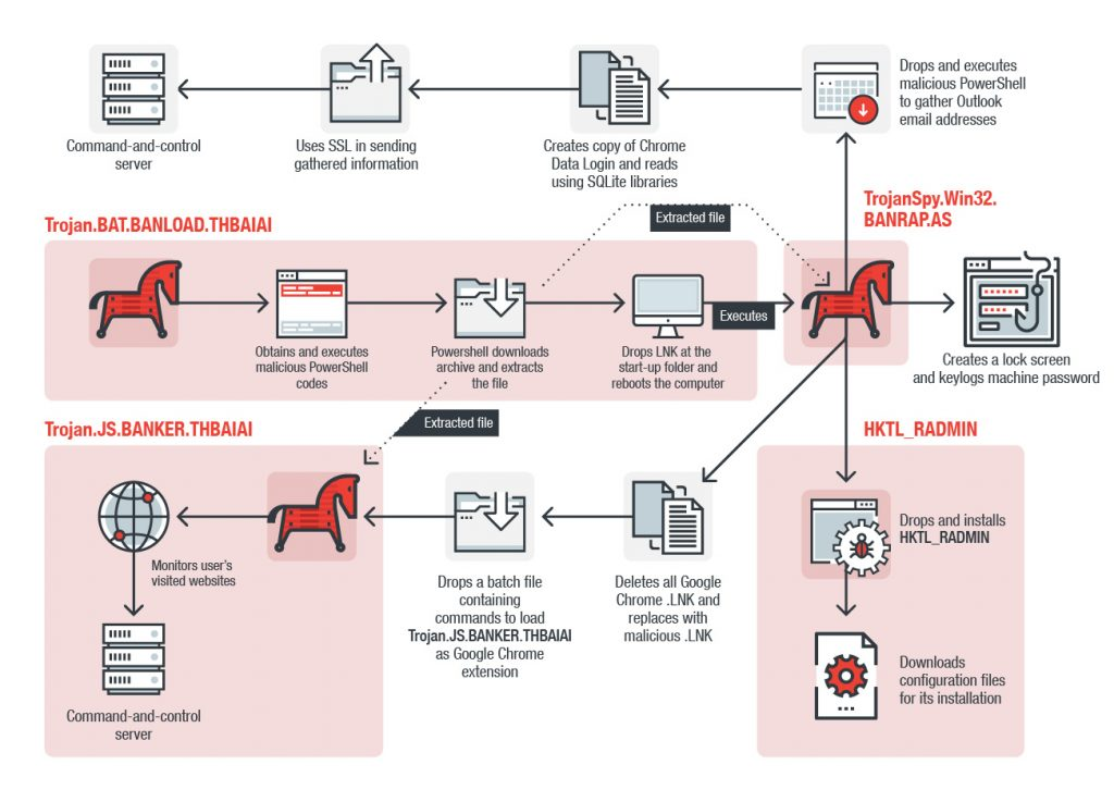 Fileless Banking Trojan Targeting Brazilian and Taiwan Banks