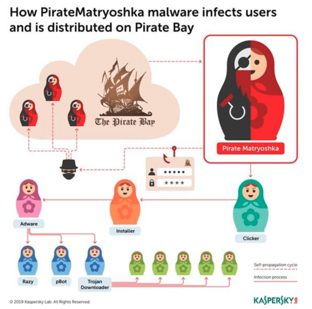 Pirate matryoshka malware