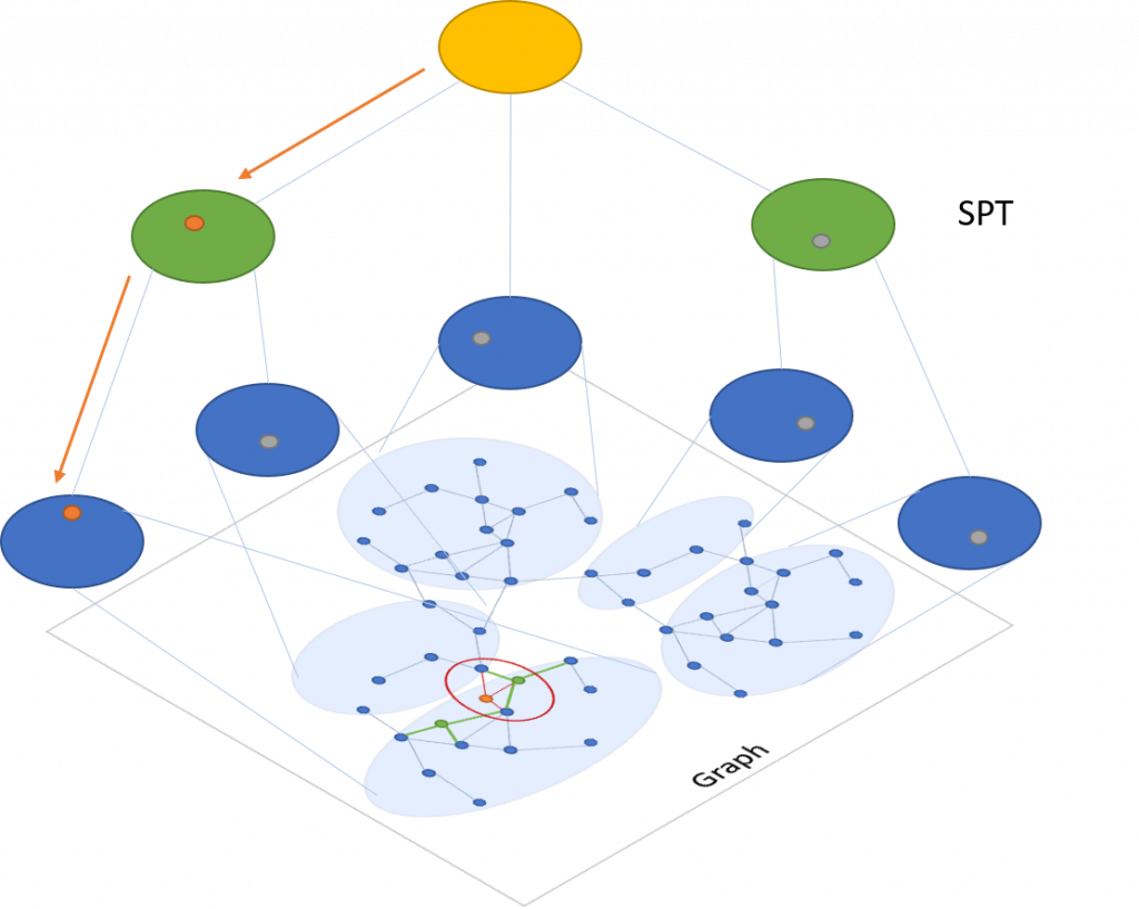 Space Partition Tree And Graph