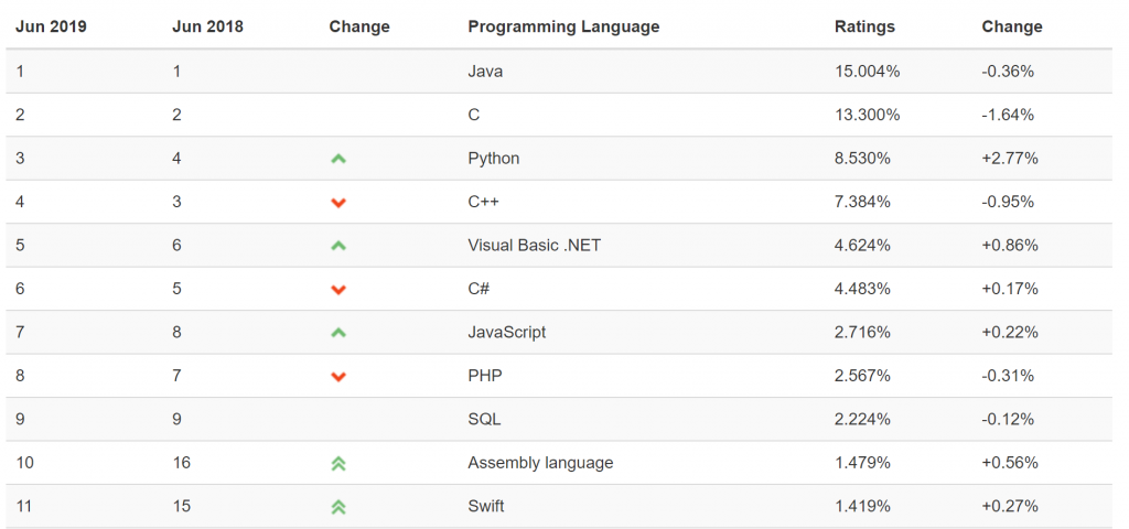 TIOBE Index for June 2019