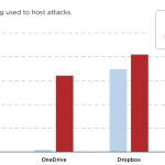 Research: Malware hosted on Microsoft OneDrive increased dramatically