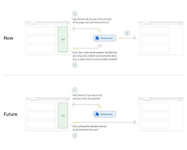 Chrome's anti-ad-blocker