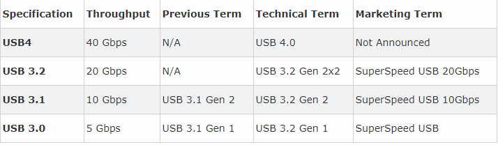 USB4 specification