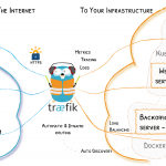 Traefik v2.1 RC2 releases: modern HTTP reverse proxy and load balancer