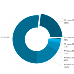 Statistic: the total market share of Windows 10 version 1903/1909 edition reach 75.2%