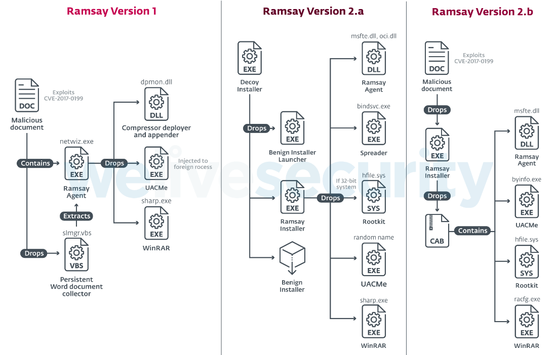 ESET found Ramsay malware targeting systems isolated by an air gap