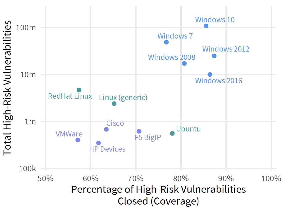 Microsoft has more vulnerabilities than Linux and MacOS