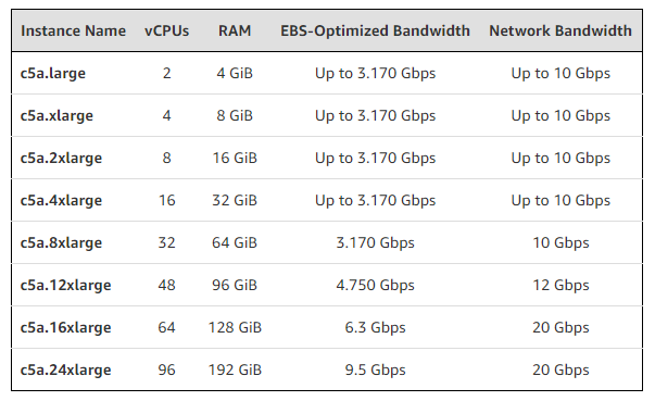 AWS provides C5a instances equipped with the AMD EPYC 2nd generation Rome processor