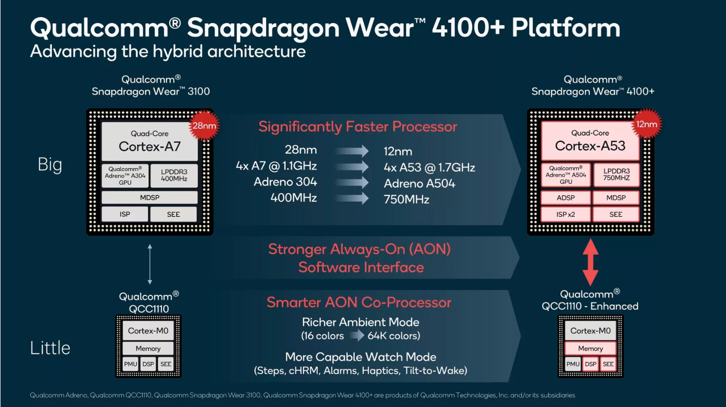 Qualcomm releases Snapdragon Wear 4100+ and 4100 SoC for smart watches