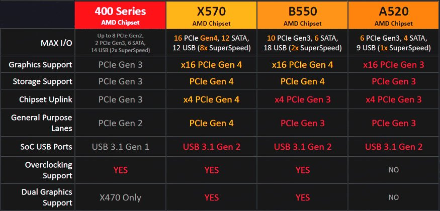 AMD will release a new entry-level A520 motherboard on August 18