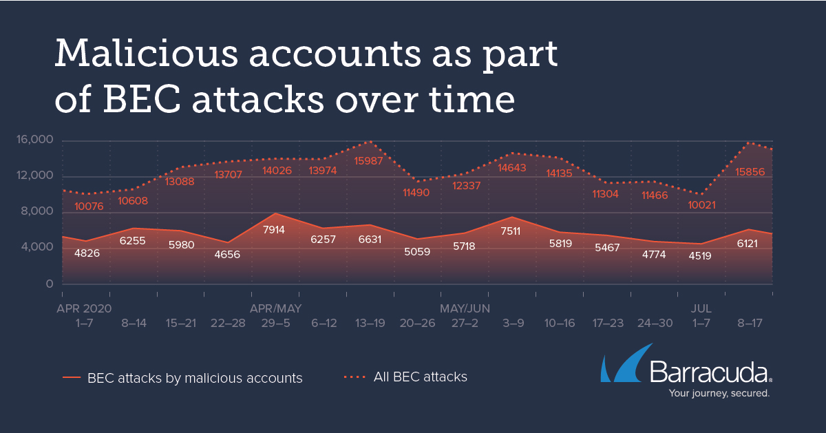 Business Email Compromise Attacks Report: the number of attacks exceeded 100,000
