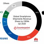 Counterpoint Research: The average price of global smartphones rose by 10% in Q2 2020