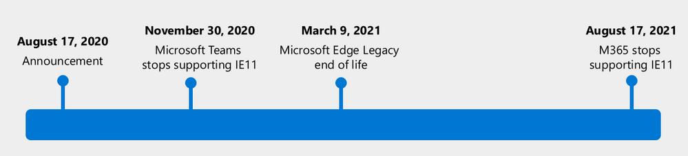 More Microsoft 365 services will stop supporting IE browser